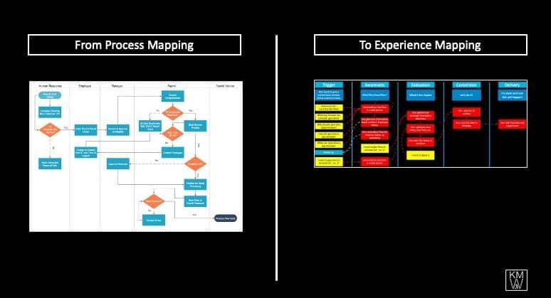 Diagram explaining the differences between Process Mapping and Experience Mapping to deliver great employee experience