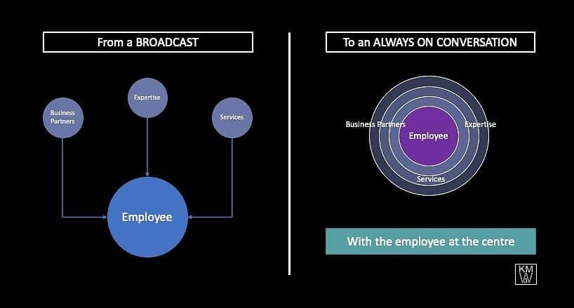 Employee Experience puts the user at the centre and moves from a broadcast to an always on conversation