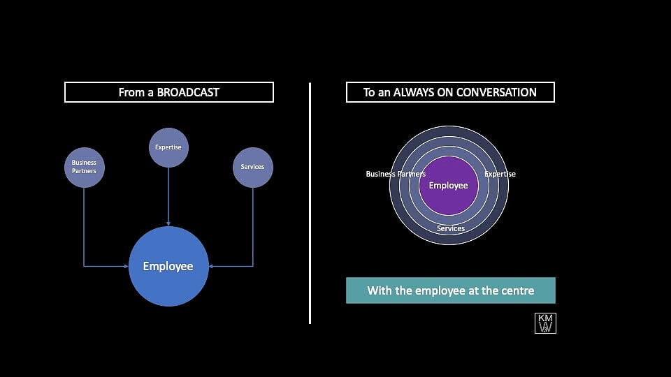 Image illustrating how Employee Experience puts the user at the centre