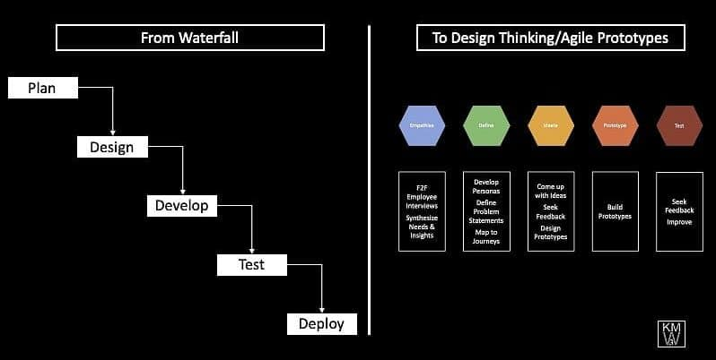 Image illustrating the differences between waterfall and agile digital projects